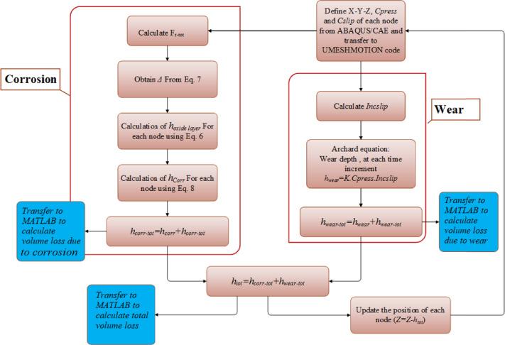 Development of a fretting corrosion model for metallic interfaces
