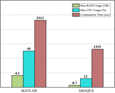 A comparative study and ABAQUS implementation of