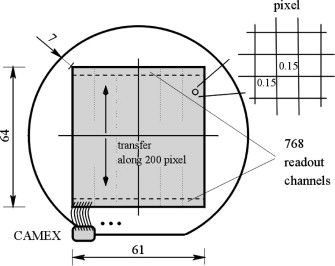 X-ray imaging spectrometers in present and future satellite