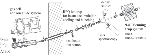 Beam cooling at the low-energy-beam and ion-trap facility at