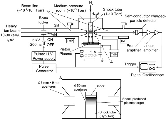 Experimental apparatus for the measurement of non-linear stopping of