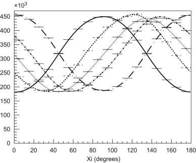 Response Of The Compton Polarimeter Polar To Polarized Hard X Rays