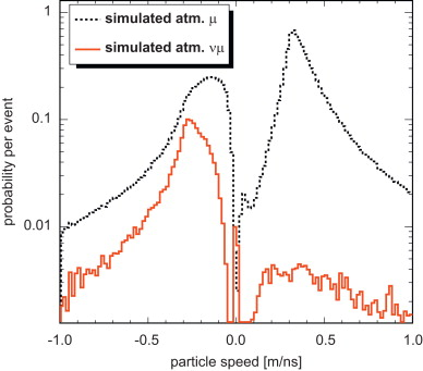 Particle physics in ice with IceCube DeepCore - ScienceDirect