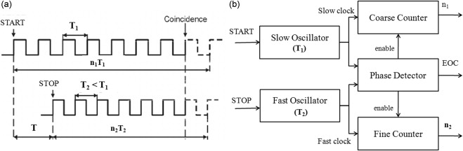 A four channel time-to-digital converter ASIC with in-built