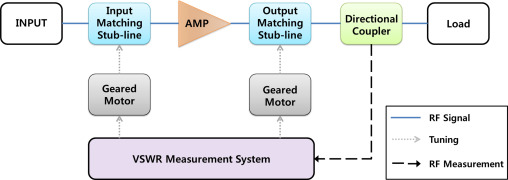 Impedance matching network systems using stub-lines of 20 kW