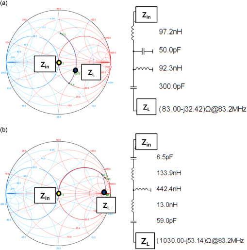 Impedance matching network systems using stub-lines of 20 kW CW RF