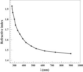 Photoemission and optical constant measurements of a Cesium Iodide