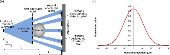Angular sensitivity and spatial resolution in edge illumination X