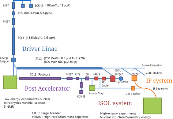 Design study of low energy beam transport line for ion beams