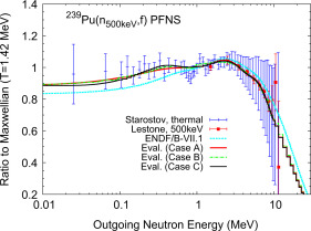 Evaluation of the 239Pu prompt fission neutron spectrum