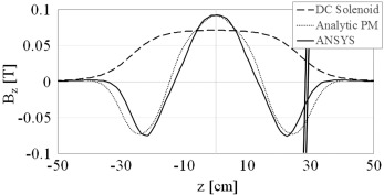 Analysis of an adjustable field permanent magnet solenoid