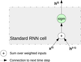 Using LSTM recurrent neural networks for monitoring the LHC