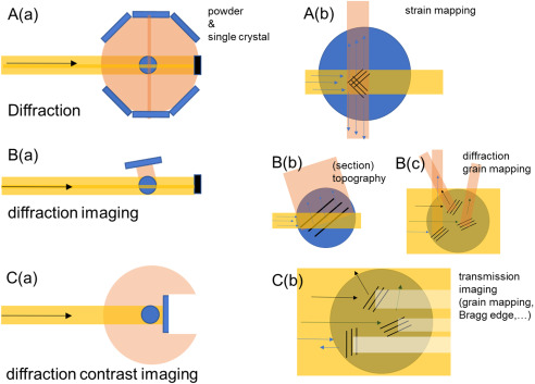 Diffraction in neutron imaging—A review - ScienceDirect