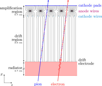 The Alice Transition Radiation Detector Construction