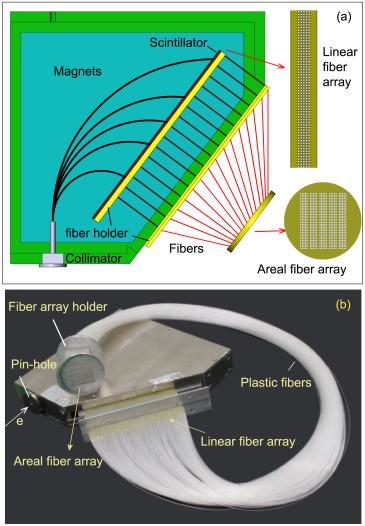 A flexible, on-line magnetic spectrometer for ultra-intense laser