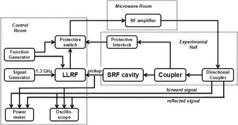 Performance of the 2 × 4-cell superconducting linac module