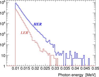 First measurements of beam backgrounds at SuperKEKB