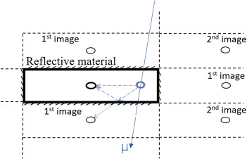 Study of light yield for different configurations of plastic