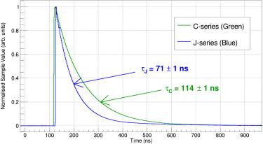 Comparison of the pulse shape discrimination performance of plastic