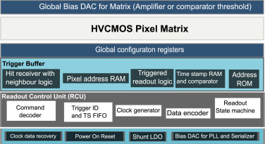 Towards the large area HVCMOS demonstrator for ATLAS ITk