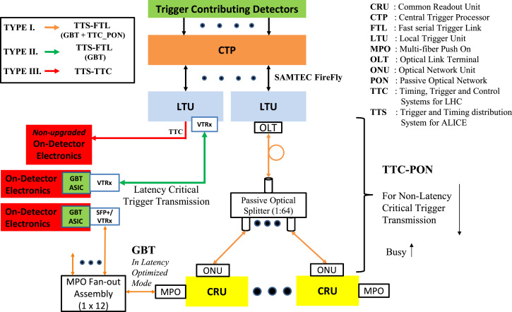 Trigger and timing distributions using the TTC-PON and GBT