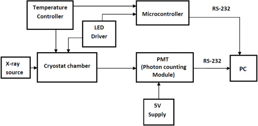 Development of cryostat integrated TL/OSL reader for its
