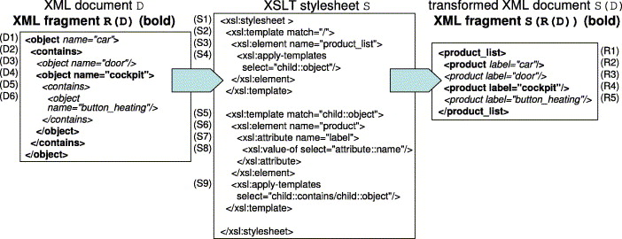 Reformulating XPath queries and XSLT queries on XSLT views