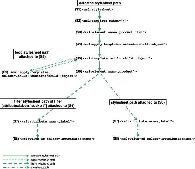 Reformulating XPath queries and XSLT queries on XSLT views