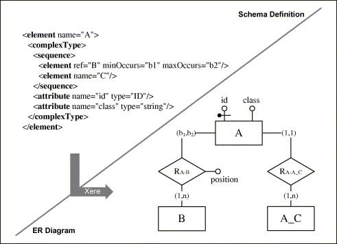 Xml entity diagram auto electrical wiring diagram interoperability mapping from xml schemas to er diagrams sciencedirect rh sciencedirect com schema diagram schema diagram ccuart Images