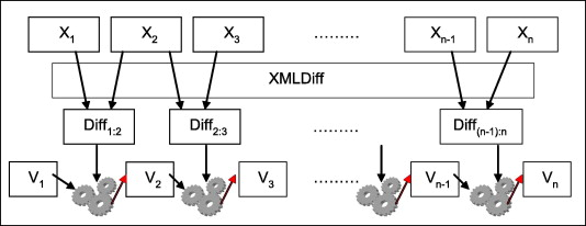 Temporal queries and version management in XML-based document
