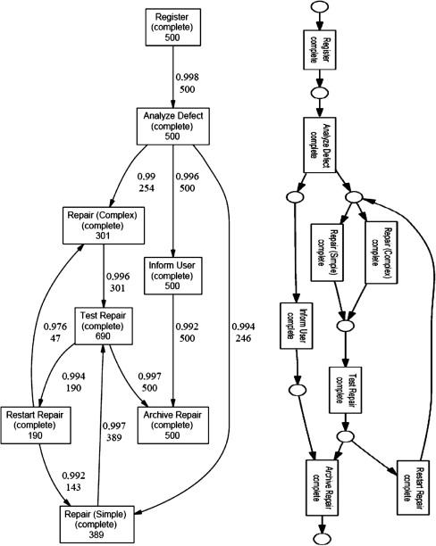 Mining Taxonomies Of Process Models