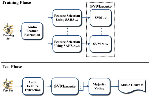 Music genre classification based on local feature selection
