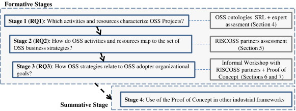 Adoption of OSS components: A goal-oriented approach - ScienceDirect