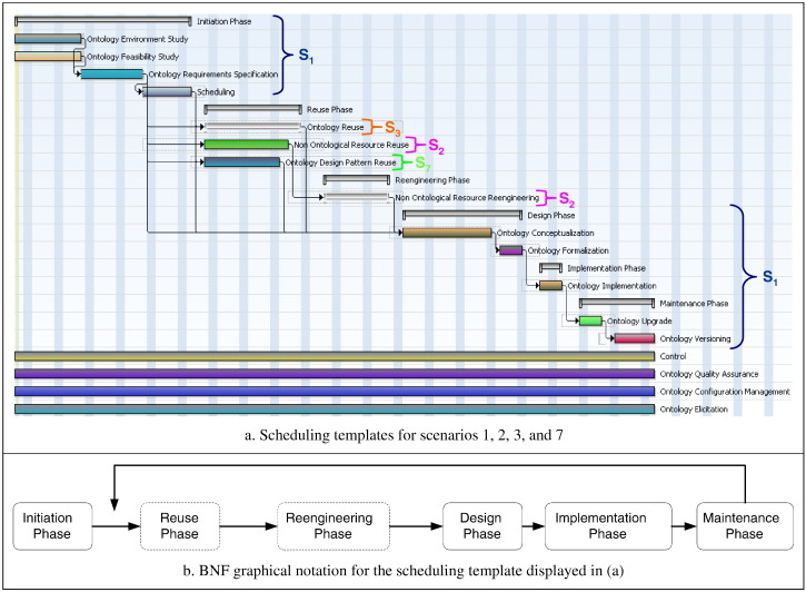 Scheduling ontology development projects - ScienceDirect