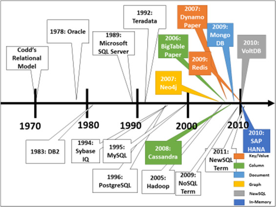Big Data Technologies And Management What Conceptual Modeling Can Do Sciencedirect