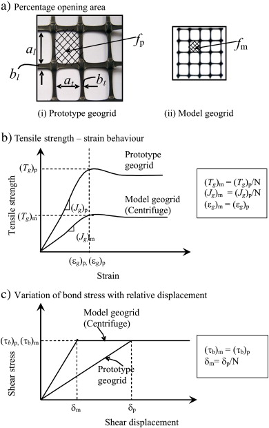 Evaluation of geogrid as a reinforcement layer in clay based