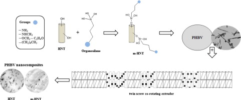 The effects of silane coupling agents on the properties of PHBV