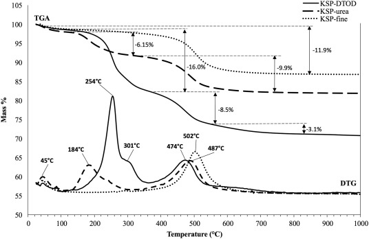 Novel thio-kaolinite nanohybrid materials and their