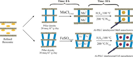 Development of Mn or Fe sulfides in the interlayer space of
