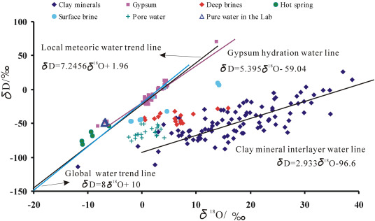 Clay minerals and isotopes of Pleistocene lacustrine