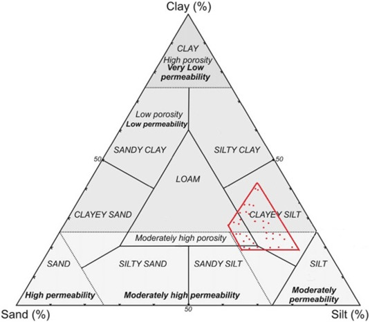 chemical analysis of silicate rocks easton a