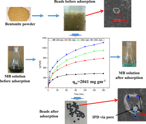 Enhanced adsorption capacity of designed bentonite and