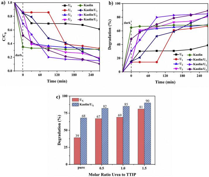 Hybrid kaolin/TiO2 composite: Effect of urea addition