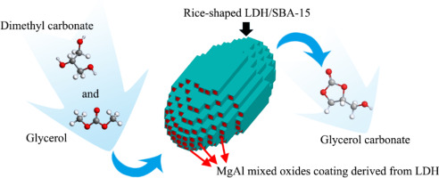 Layered double hydroxide uniformly coated on mesoporous silica with tunable morphorlogies for catalytic transesterification of glycerol with dimethyl carbonate