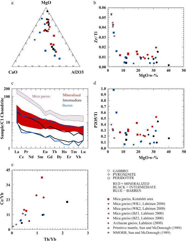 Geochemical Discrimination Between Barren And Mineralized