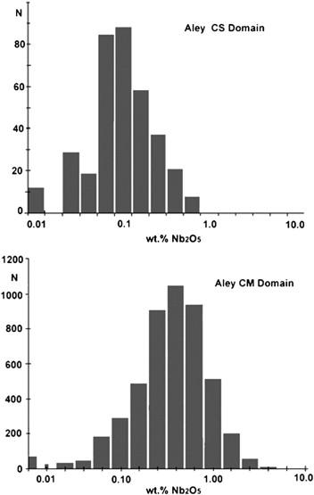 151 Quantum Rare Earth Developments Corp Reports Significant Update To Resource Estimate At The Elk Creek Niobium Deposit Nebraska >> Primary And Secondary Niobium Mineral Deposits Associated