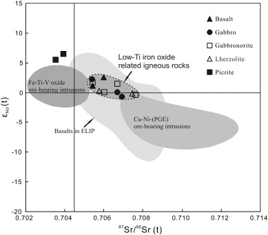 Low Ti Iron Oxide Deposits In The Emeishan Large Igneous Province