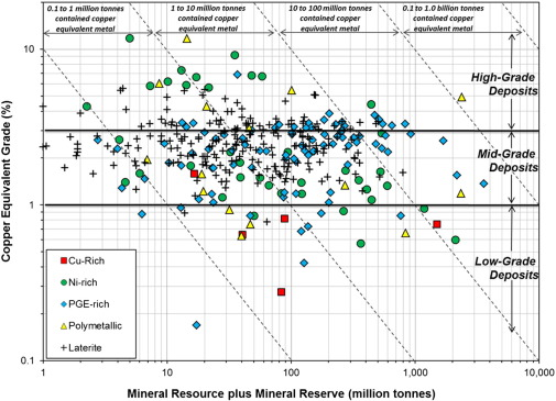 Value of mineral deposits associated with mafic and ultramafic