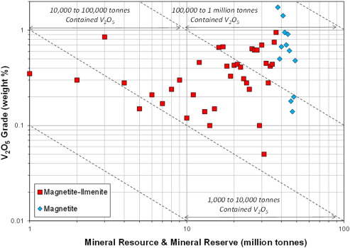 Value of mineral deposits associated with mafic and