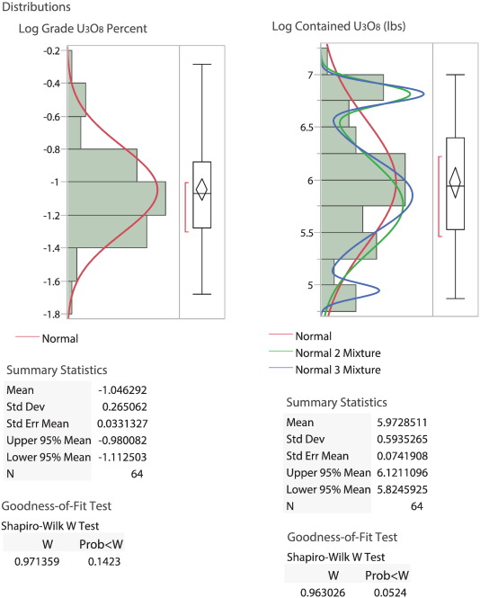 Genetic and grade and tonnage models for sandstone-hosted